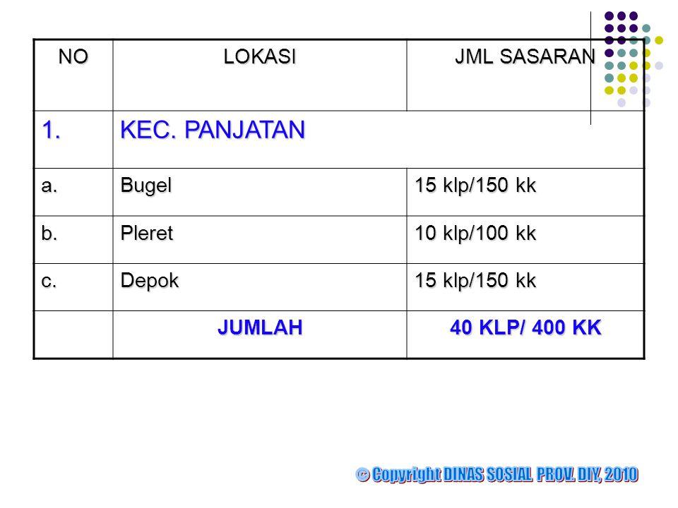 1. KEC. PANJATAN NO LOKASI JML SASARAN a. Bugel 15 klp/150 kk b.