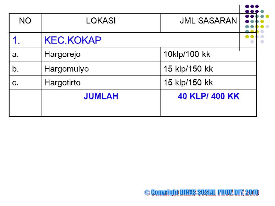 1. KEC.KOKAP NO LOKASI JML SASARAN a. Hargorejo 10klp/100 kk b.