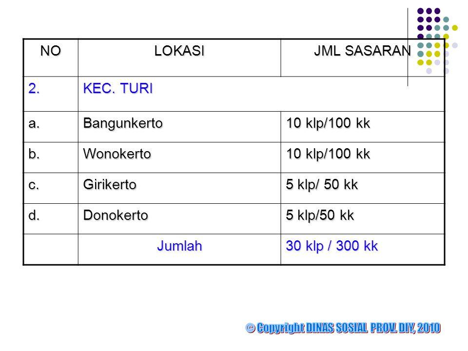 NO LOKASI JML SASARAN 2. KEC. TURI a. Bangunkerto 10 klp/100 kk b.