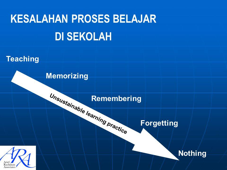 KESALAHAN PROSES BELAJAR