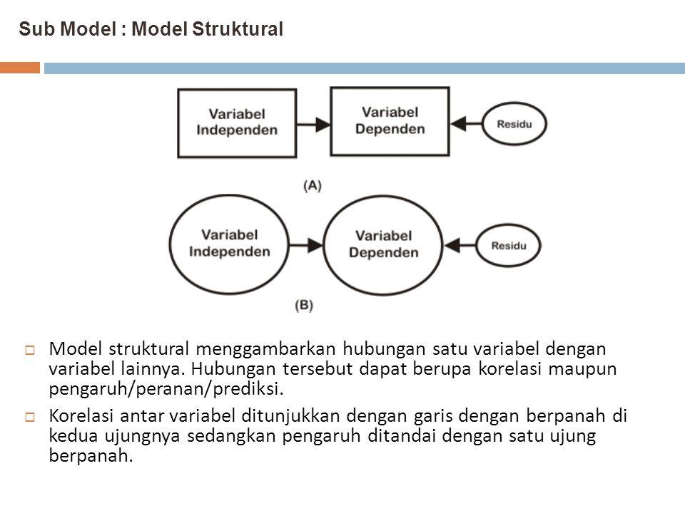 Sub Model : Model Struktural
