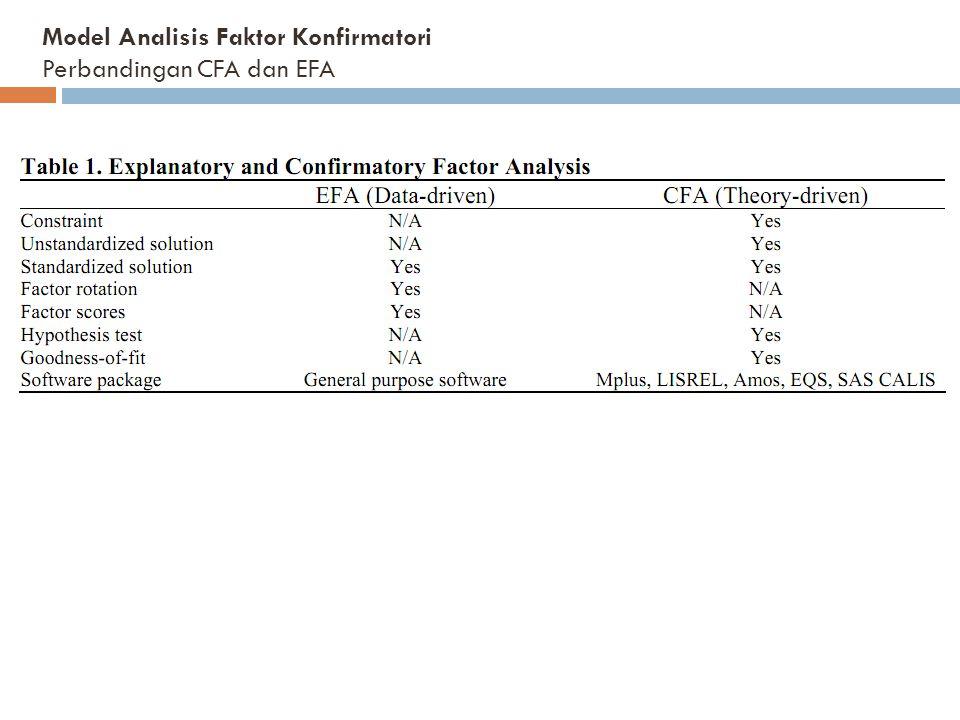 Model Analisis Faktor Konfirmatori Perbandingan CFA dan EFA