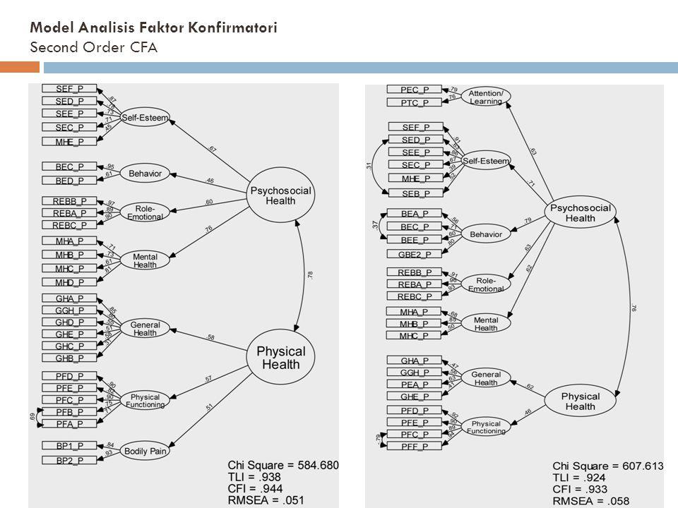 Model Analisis Faktor Konfirmatori Second Order CFA