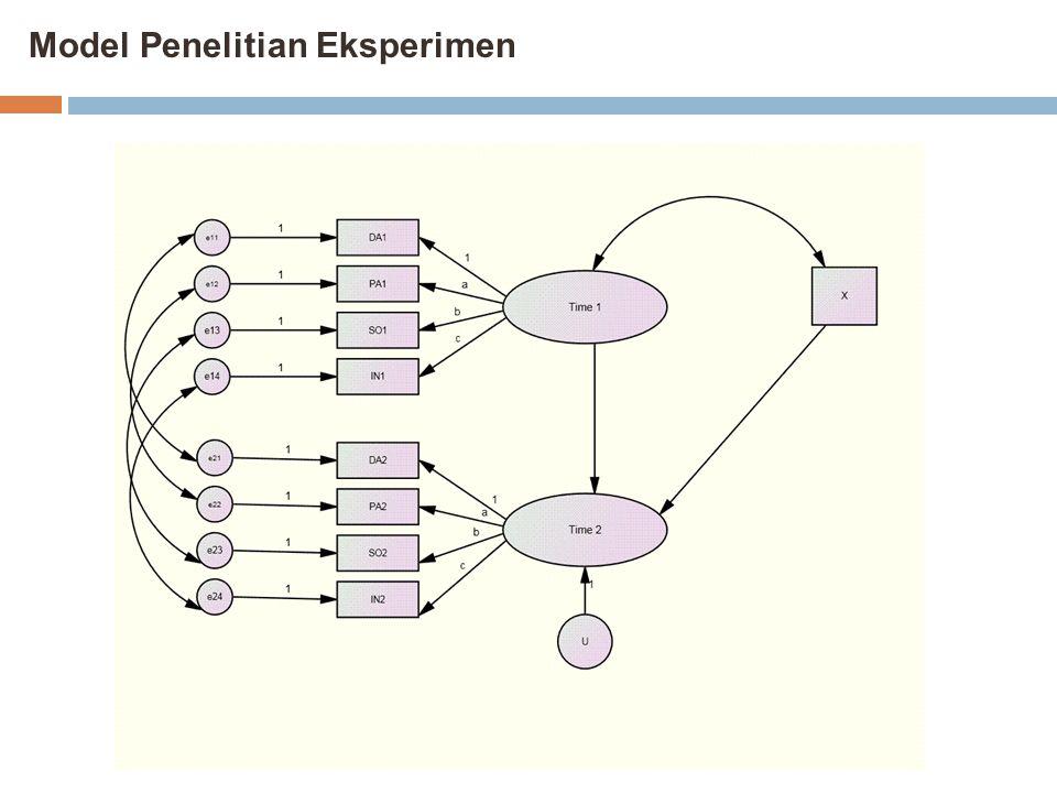 Model Penelitian Eksperimen