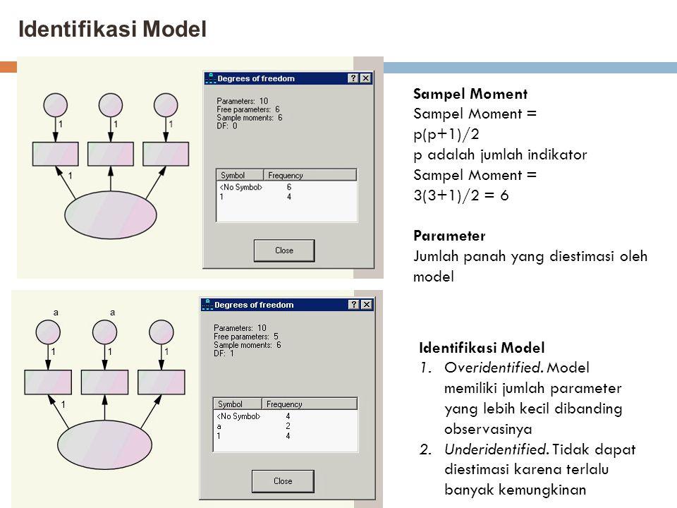 Identifikasi Model Sampel Moment Sampel Moment = p(p+1)/2