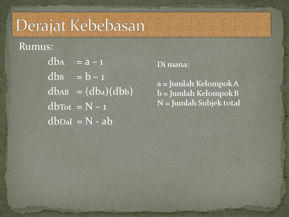 Derajat Kebebasan Rumus: dbA = a – 1 dbB = b – 1 dbAB = (dba)(dbb) dbTot = N – 1 dbDal = N - ab Di mana:
