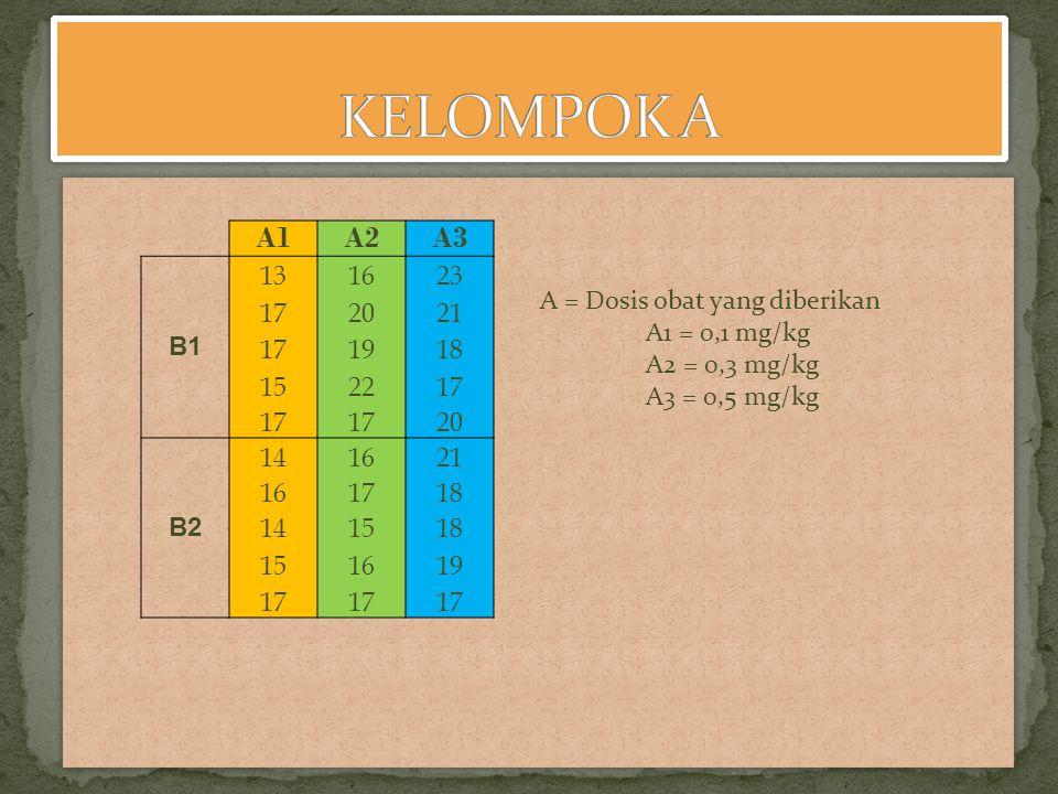 KELOMPOK A A1. A2. A3. B1. 13. 16. 23. 17. 20. 21. 19. 18. 15. 22. B2. 14. A = Dosis obat yang diberikan.