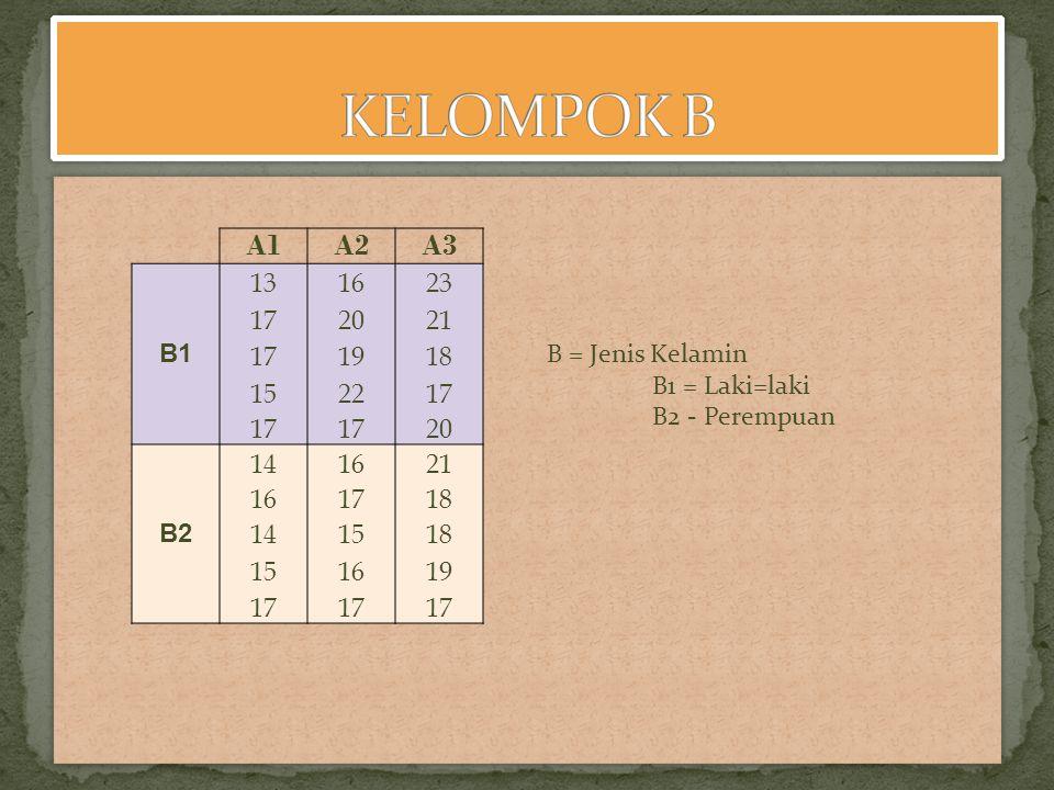 KELOMPOK B A1. A2. A3. B1. 13. 16. 23. 17. 20. 21. 19. 18. 15. 22. B2. 14. B = Jenis Kelamin.