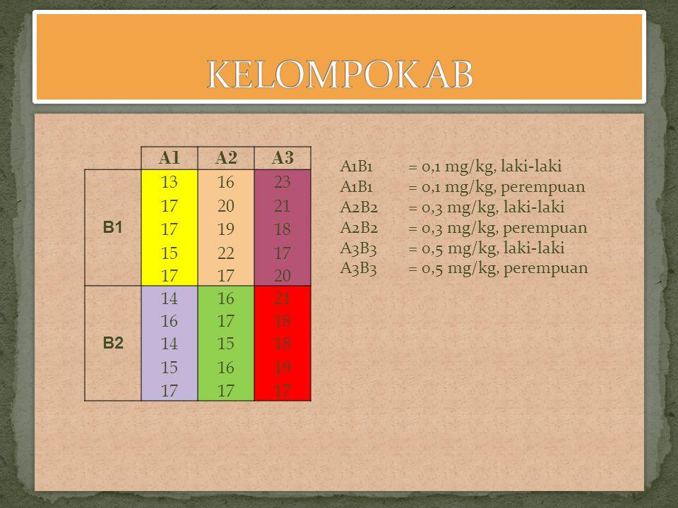 KELOMPOK AB A1. A2. A3. B1. 13. 16. 23. 17. 20. 21. 19. 18. 15. 22. B2. 14. A1B1 = 0,1 mg/kg, laki-laki.