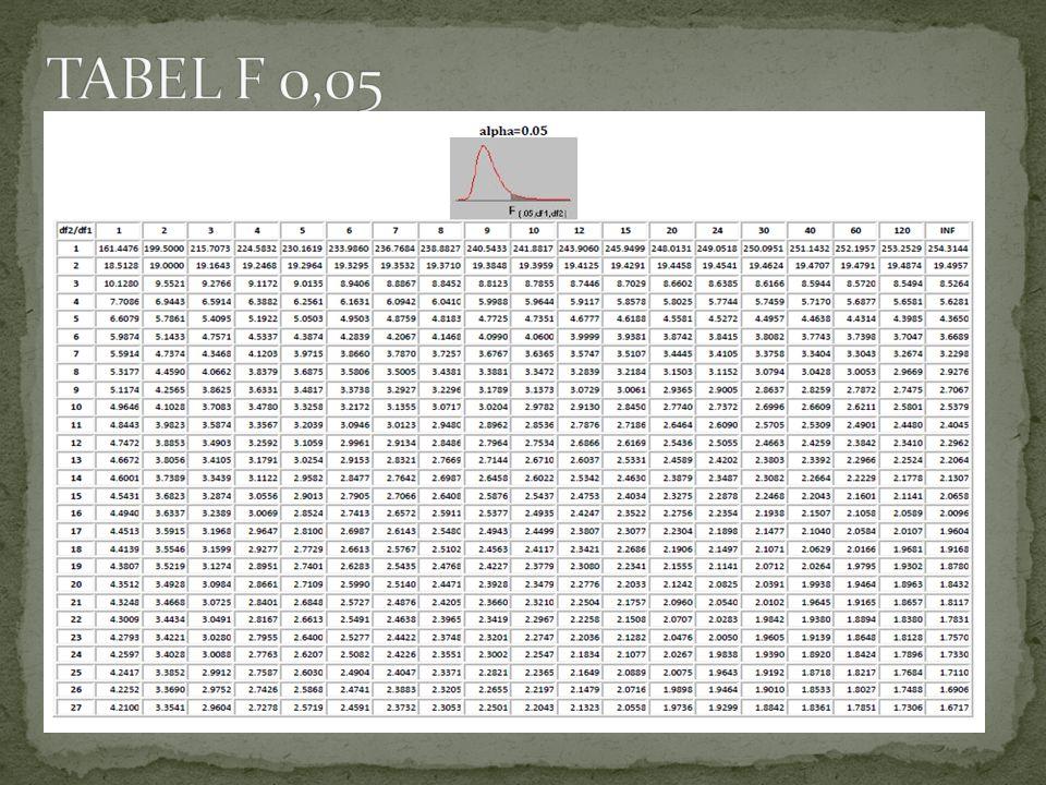 TABEL F 0,05