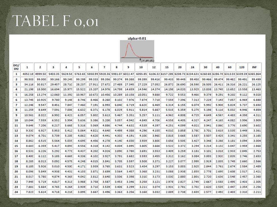 TABEL F 0,01