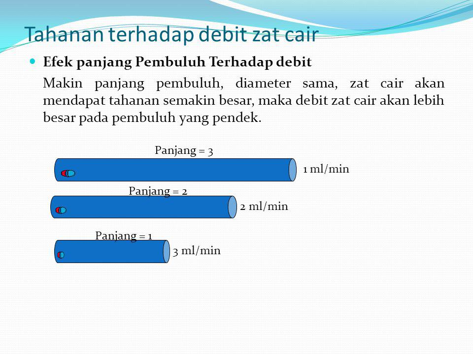 Tahanan terhadap debit zat cair