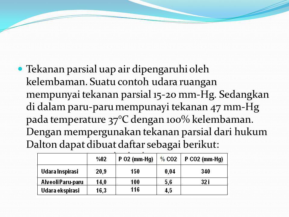 Tekanan parsial uap air dipengaruhi oleh kelembaman