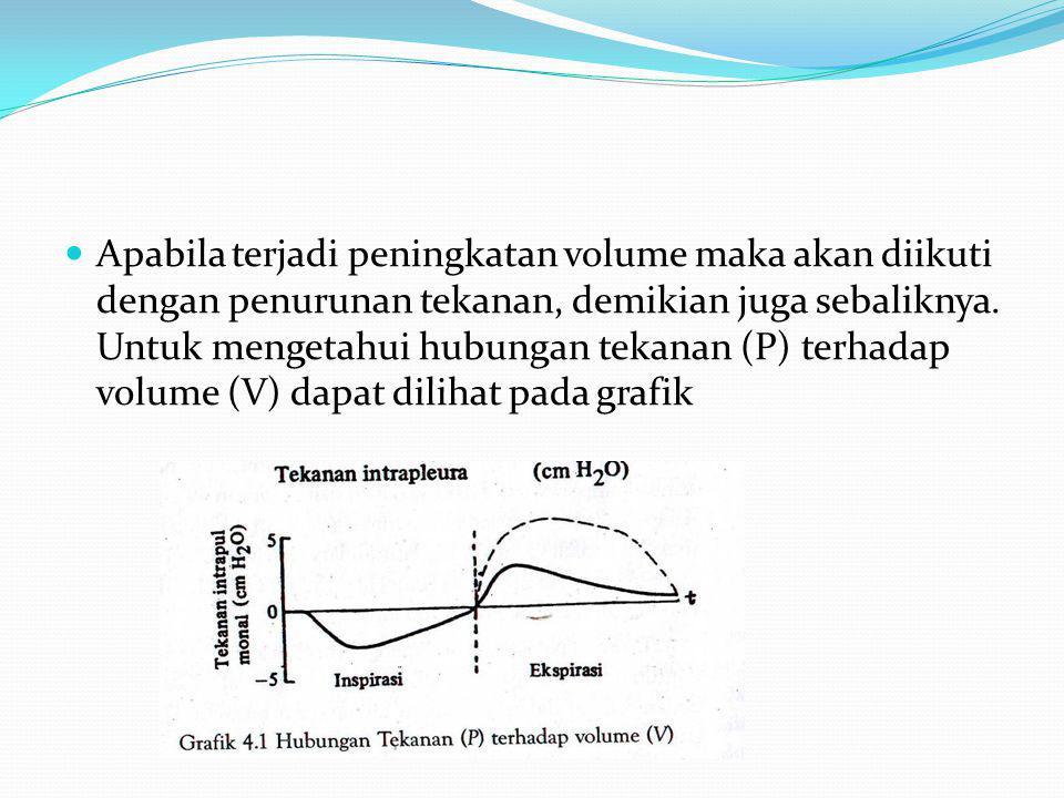Apabila terjadi peningkatan volume maka akan diikuti dengan penurunan tekanan, demikian juga sebaliknya.
