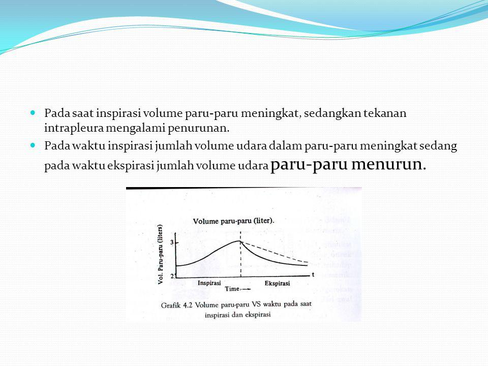 Pada saat inspirasi volume paru-paru meningkat, sedangkan tekanan intrapleura mengalami penurunan.