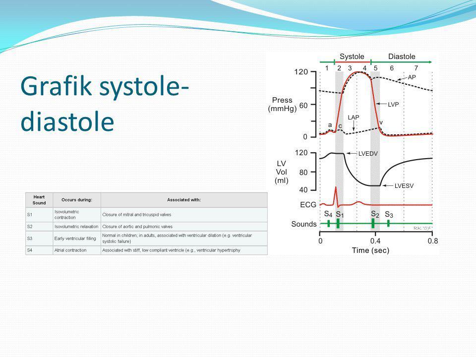 Grafik systole-diastole