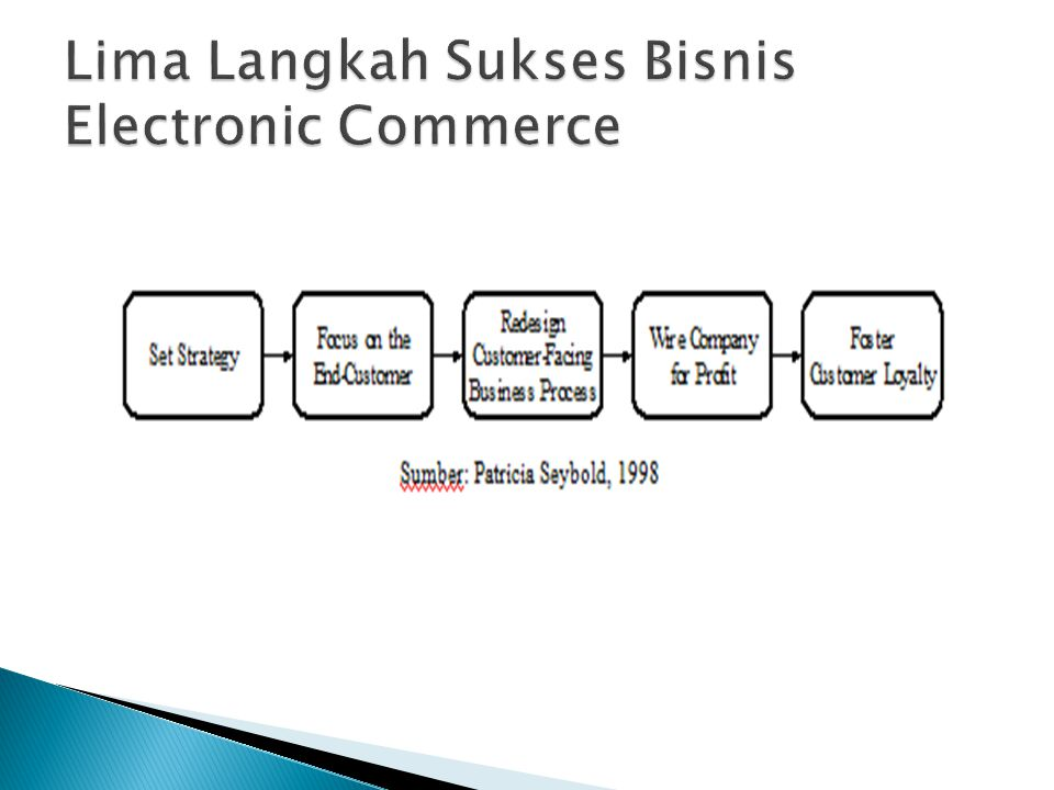 Lima Langkah Sukses Bisnis Electronic Commerce