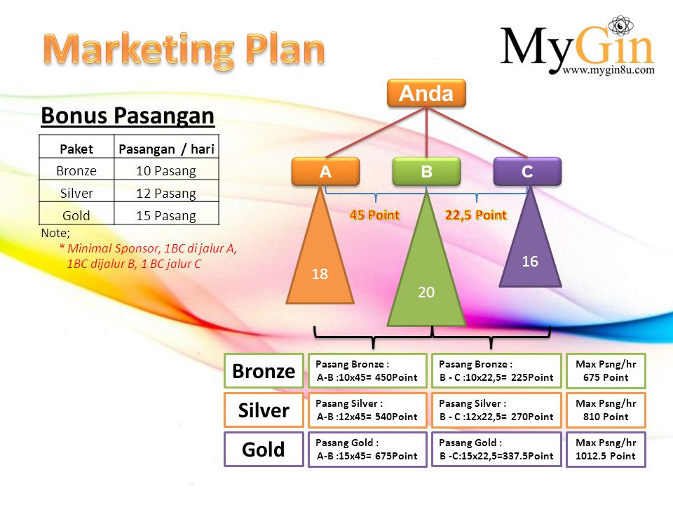 Marketing Plan Bonus Pasangan Anda Bronze Silver Gold A B C 18 16 20