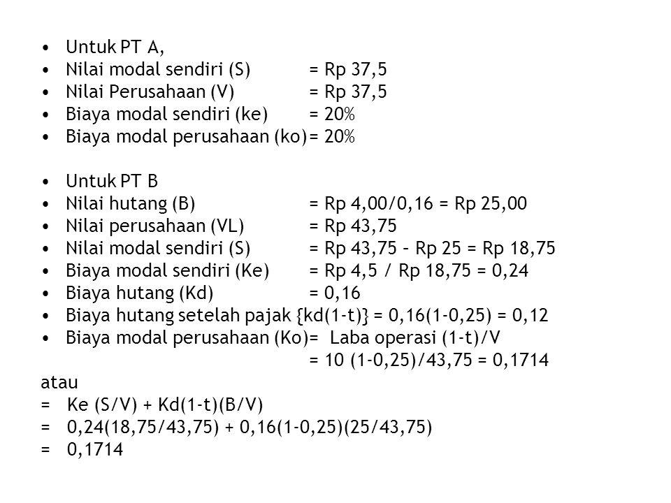 Untuk PT A, Nilai modal sendiri (S) = Rp 37,5. Nilai Perusahaan (V) = Rp 37,5. Biaya modal sendiri (ke) = 20%