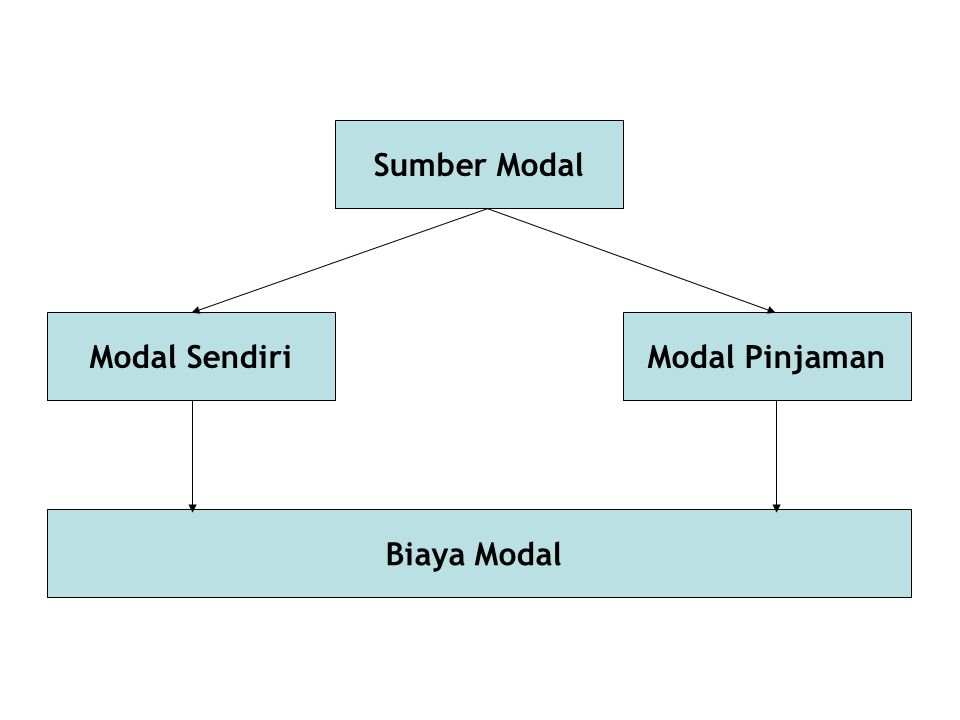Sumber Modal Modal Sendiri Modal Pinjaman Biaya Modal
