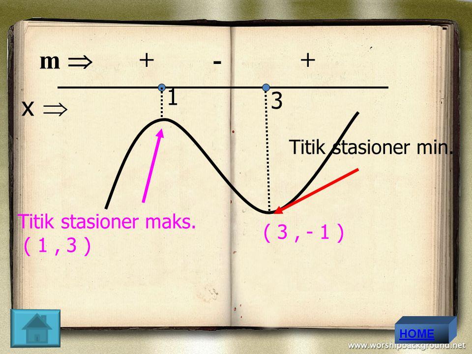 m  + - + x  1 3 Titik stasioner min. Titik stasioner maks. ( 1 , 3 )