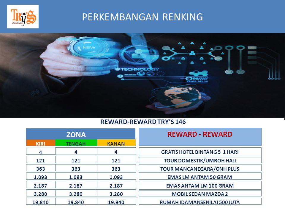 PERKEMBANGAN RENKING ZONA REWARD - REWARD REWARD-REWARD TRY'S 146 KIRI