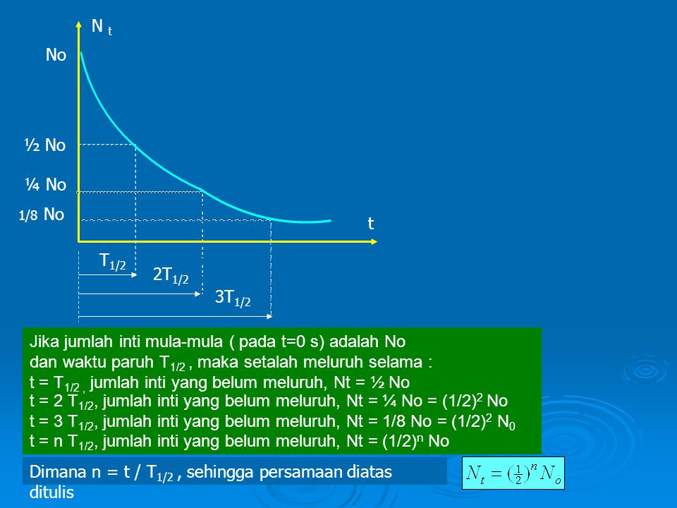 Jika jumlah inti mula-mula ( pada t=0 s) adalah No