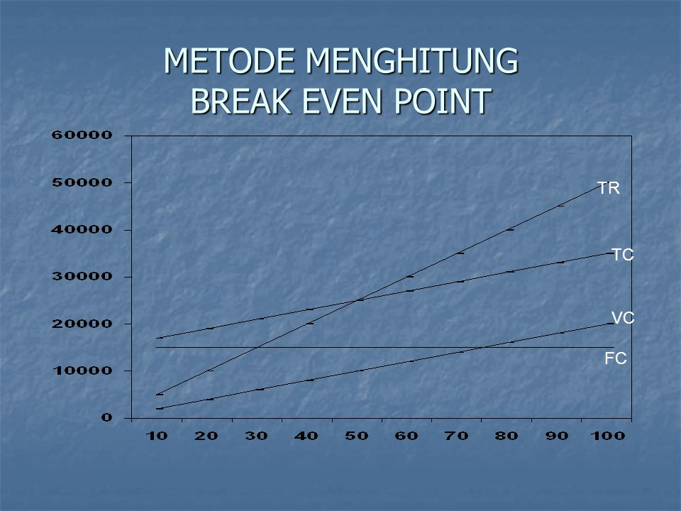 METODE MENGHITUNG BREAK EVEN POINT