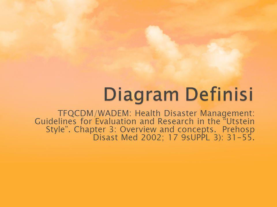 Diagram Definisi