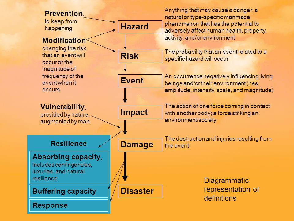 Hazard Risk Event Impact Damage Disaster