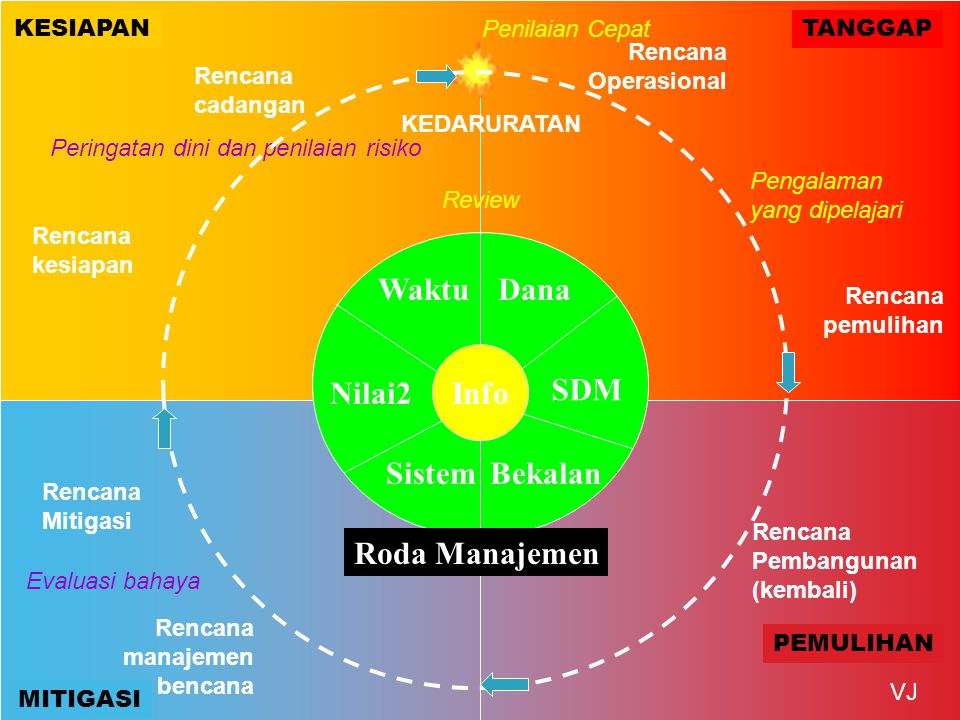 Waktu Dana Info Nilai2 SDM Sistem Bekalan Roda Manajemen KESIAPAN