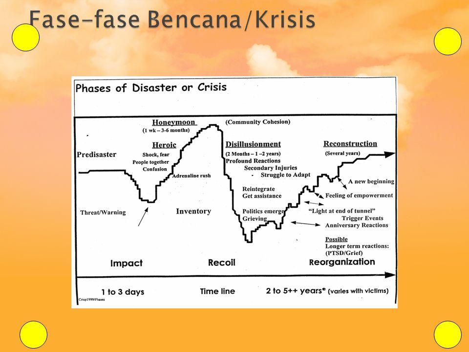 Fase-fase Bencana/Krisis