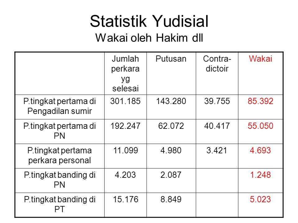 Statistik Yudisial Wakai oleh Hakim dll