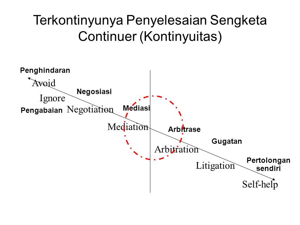 Terkontinyunya Penyelesaian Sengketa Continuer (Kontinyuitas)