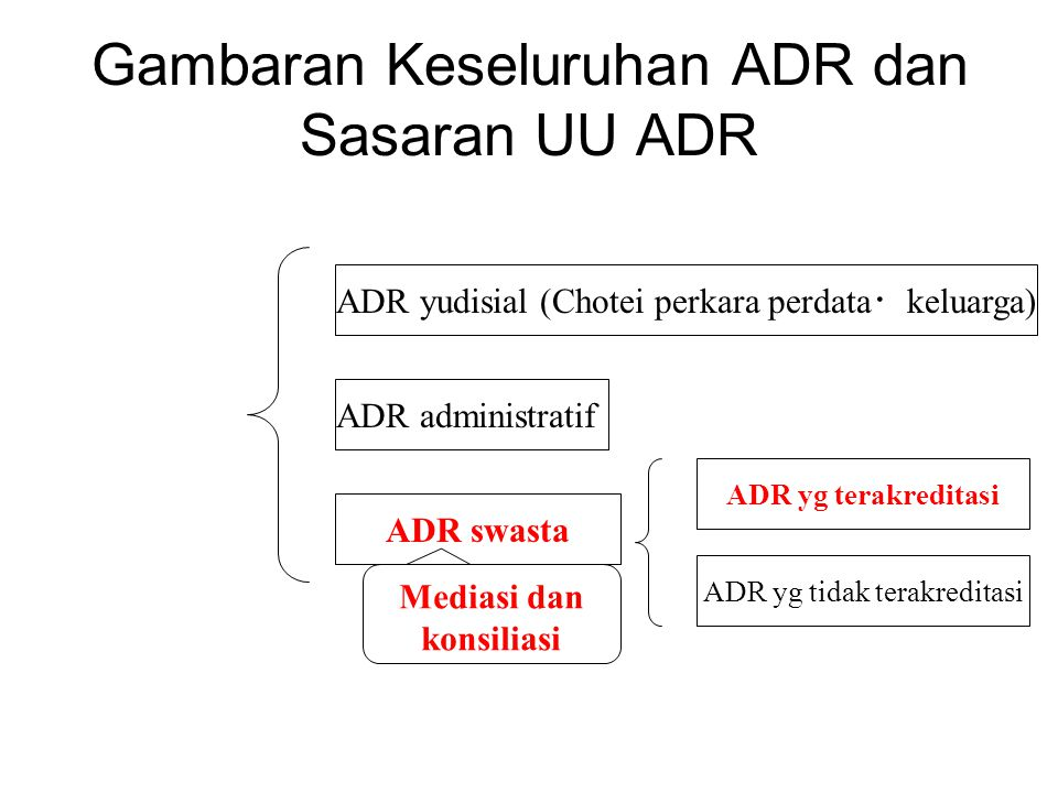 Gambaran Keseluruhan ADR dan Sasaran UU ADR