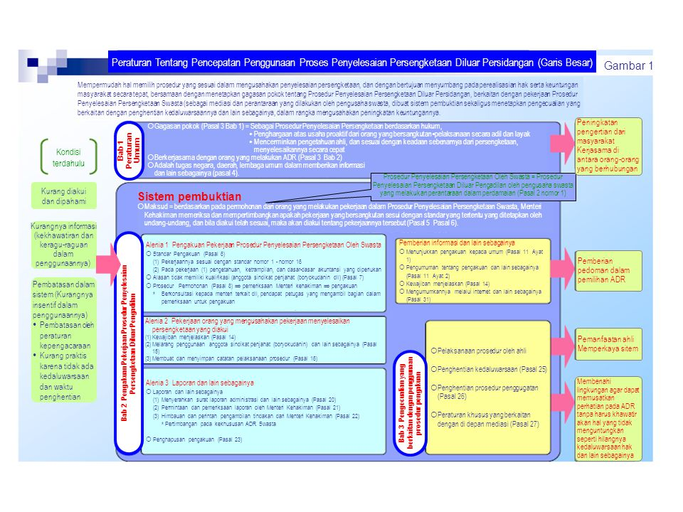 Bab 3 Pengecualian yang berkaitan dengan penggunaan prosedur pengakuan