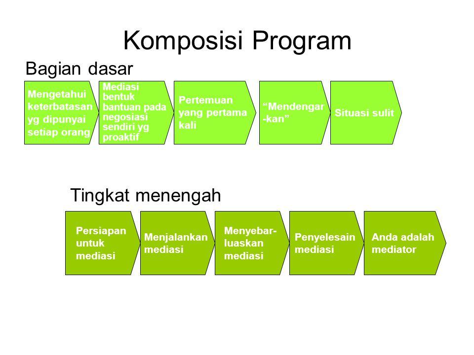 Komposisi Program Bagian dasar Tingkat menengah