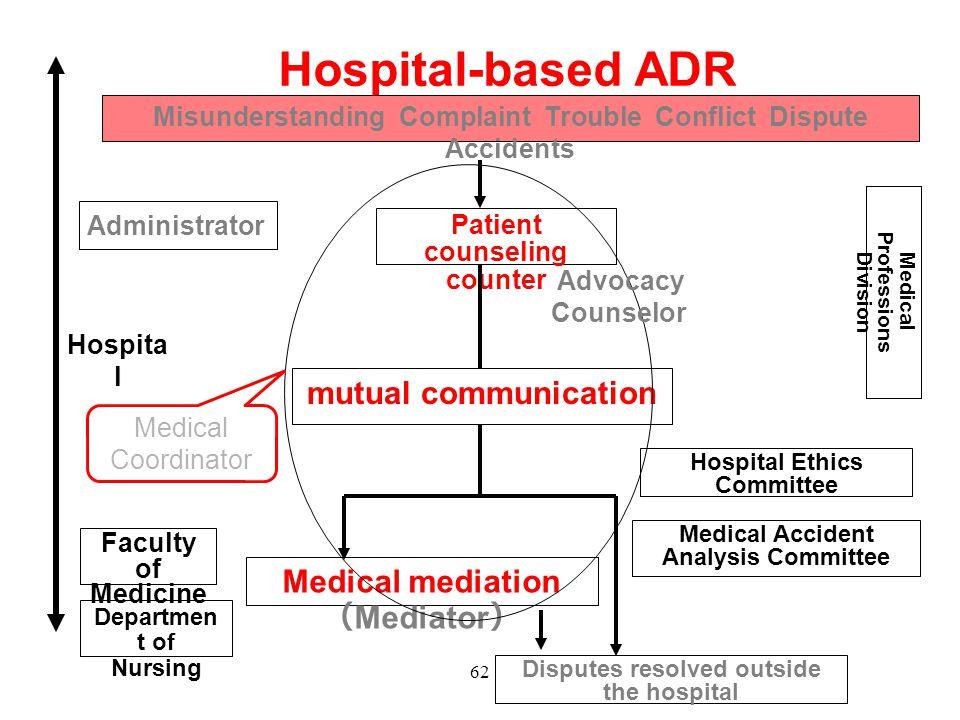 Hospital-based ADR mutual communication Medical mediation (Mediator)