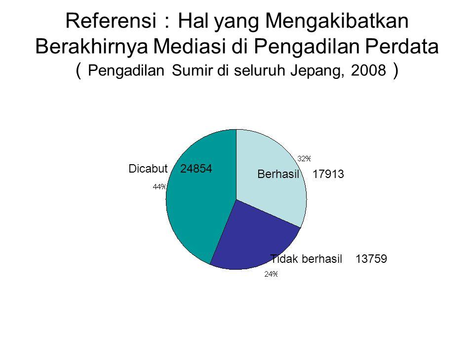 Referensi:Hal yang Mengakibatkan Berakhirnya Mediasi di Pengadilan Perdata (Pengadilan Sumir di seluruh Jepang, 2008)