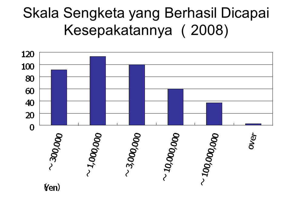 Skala Sengketa yang Berhasil Dicapai Kesepakatannya (2008)