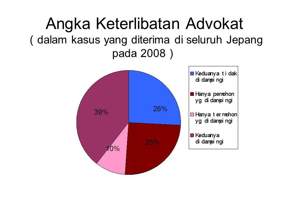 Angka Keterlibatan Advokat (dalam kasus yang diterima di seluruh Jepang pada 2008)
