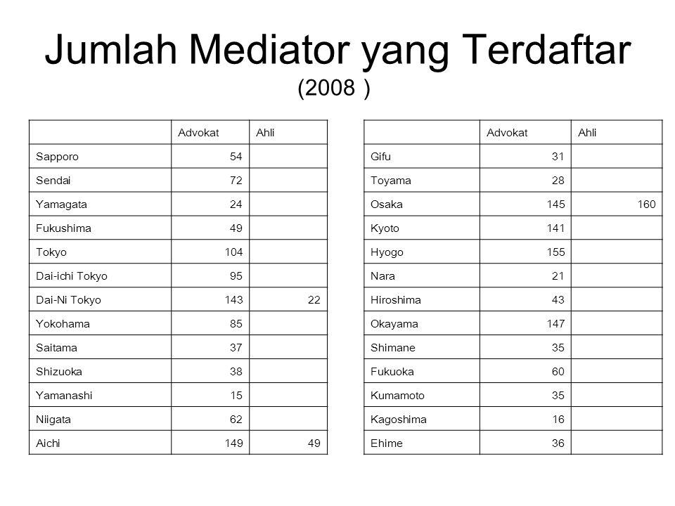 Jumlah Mediator yang Terdaftar (2008)