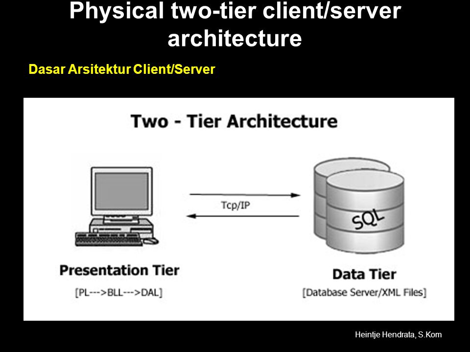 Physical two-tier client/server architecture