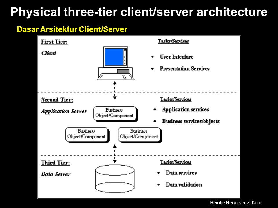 Physical three-tier client/server architecture