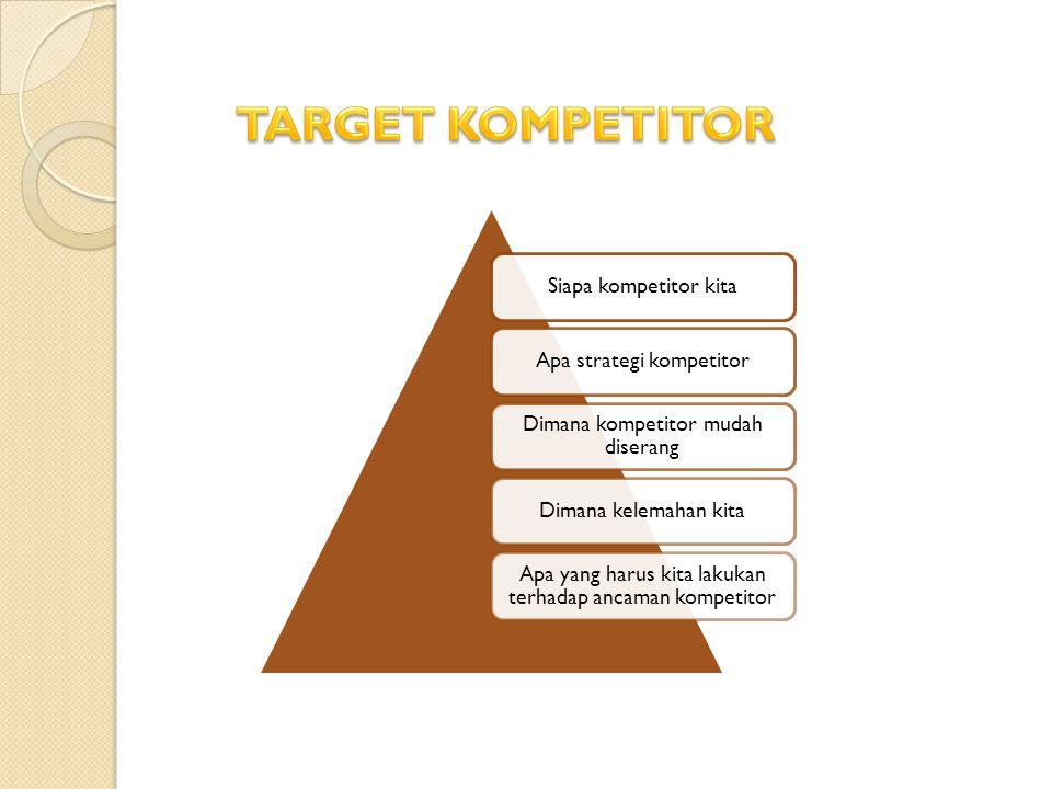TARGET KOMPETITOR Siapa kompetitor kita Apa strategi kompetitor