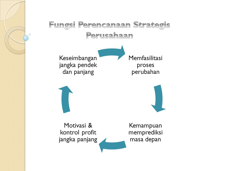 Fungsi Perencanaan Strategis Perusahaan