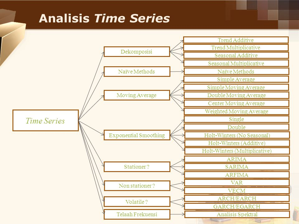 Analisis Time Series Time Series Trend Additive Trend Multiplicative