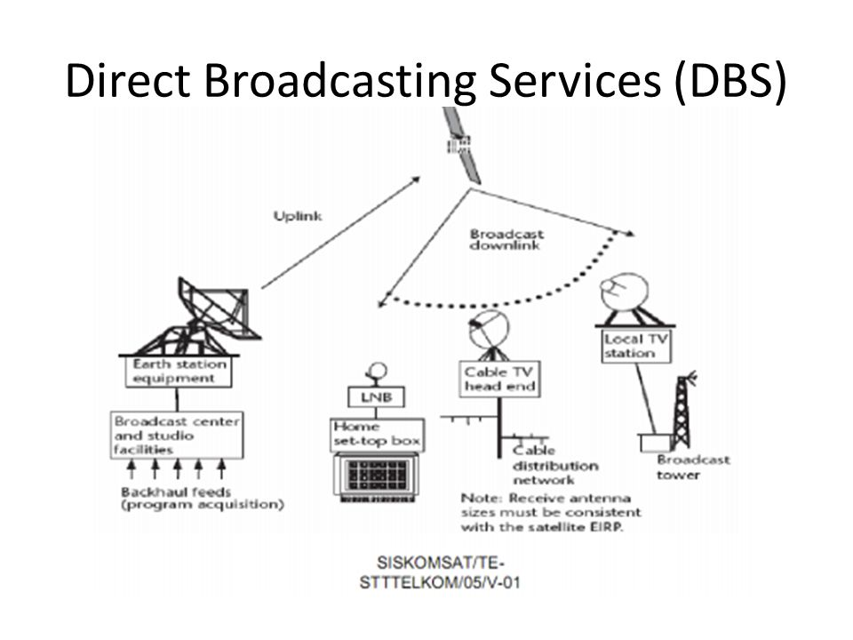 Direct Broadcasting Services (DBS)