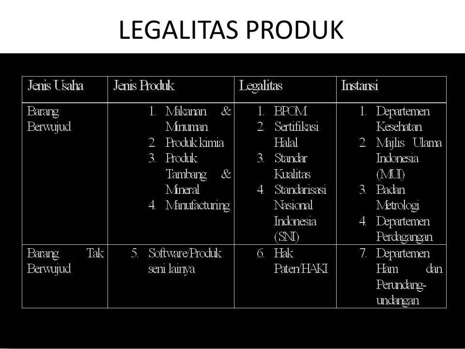 LEGALITAS PRODUK Presented by Ahmad Subagyo bgy2000@yahoo.com