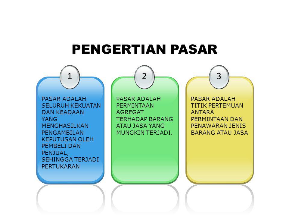 PENGERTIAN PASAR 1.